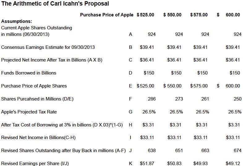 v2_i13_apple_icahn_arithmetic